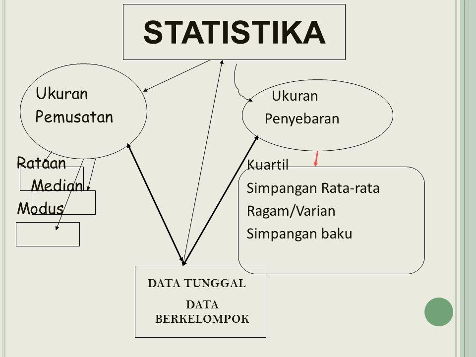 STATISTIKA Ukuran Pemusatan Rataan Median Modus