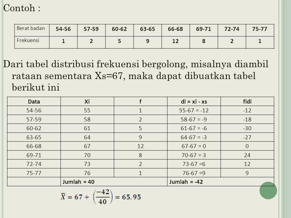 Contoh : Dari tabel distribusi frekuensi bergolong, misalnya diambil rataan sementara Xs=67, maka dapat dibuatkan tabel berikut ini