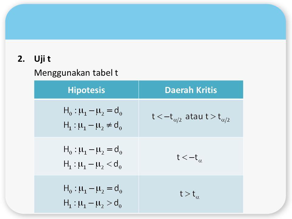Uji t Menggunakan tabel t Hipotesis Daerah Kritis