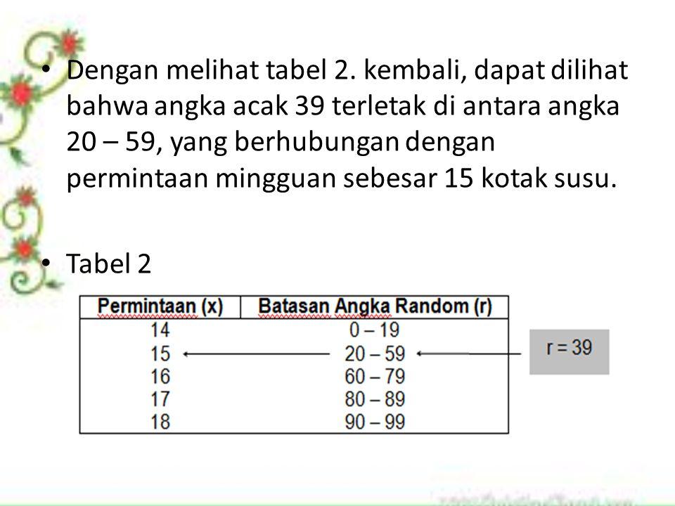 Dengan melihat tabel 2. kembali, dapat dilihat bahwa angka acak 39 terletak di antara angka 20 – 59, yang berhubungan dengan permintaan mingguan sebesar 15 kotak susu.