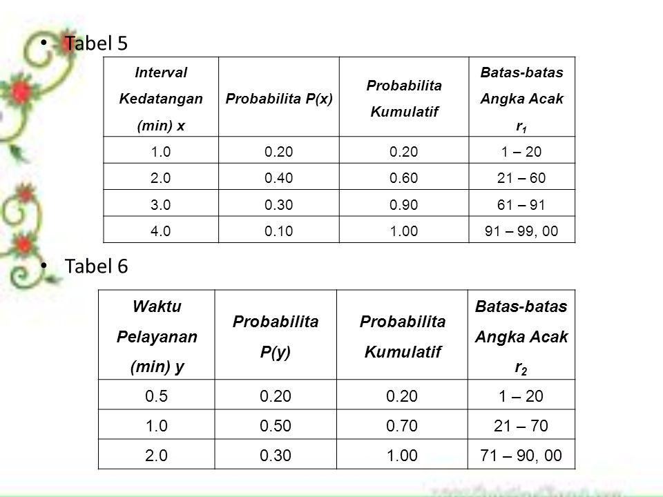Tabel 5 Tabel 6 Waktu Pelayanan (min) y Probabilita P(y)