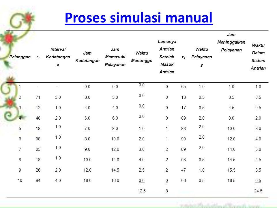 Proses simulasi manual
