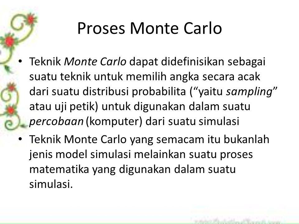 Proses Monte Carlo