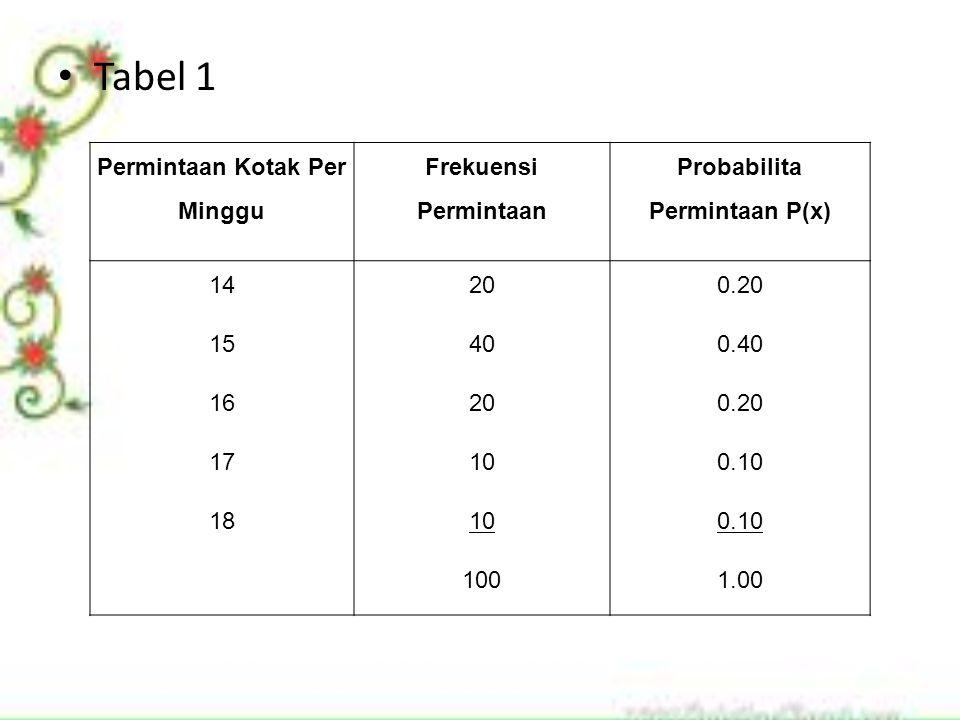 Permintaan Kotak Per Minggu Probabilita Permintaan P(x)