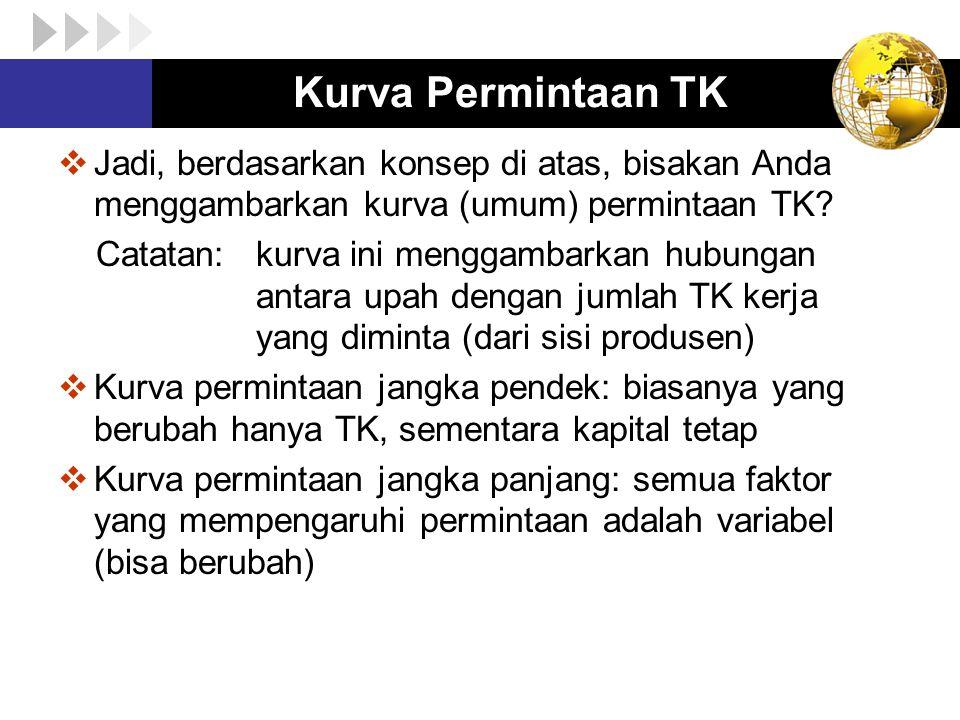 Kurva Permintaan TK Jadi, berdasarkan konsep di atas, bisakan Anda menggambarkan kurva (umum) permintaan TK