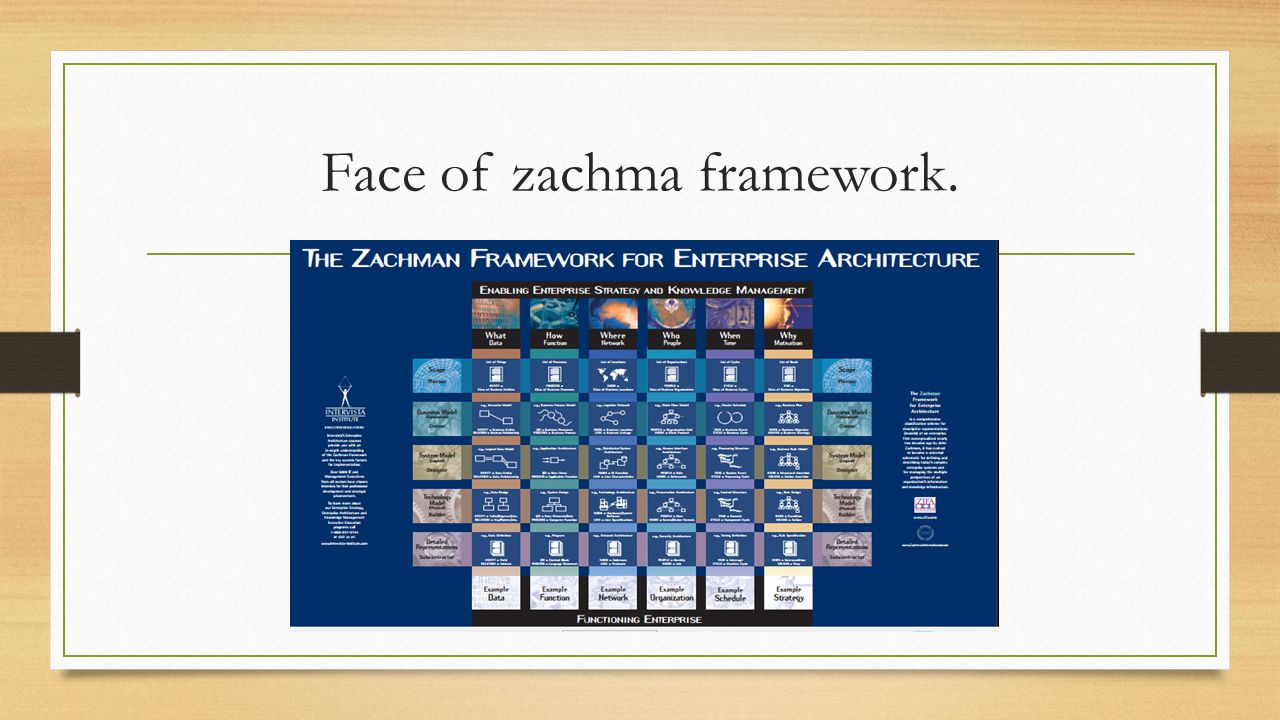 Face of zachma framework.