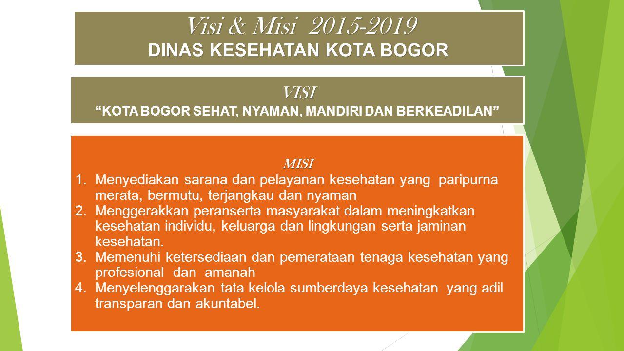 KOTA BOGOR SEHAT, NYAMAN, MANDIRI DAN BERKEADILAN