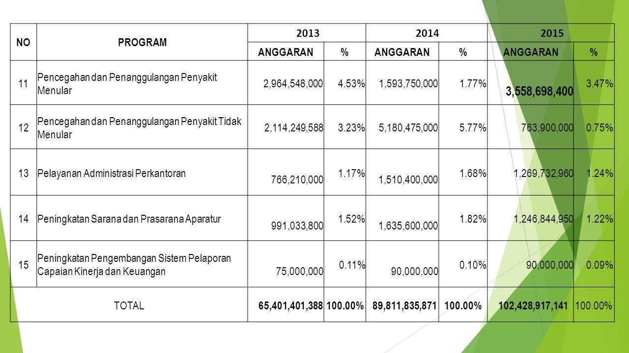 NO PROGRAM. 2013. 2014. 2015. ANGGARAN. % 11. Pencegahan dan Penanggulangan Penyakit Menular.