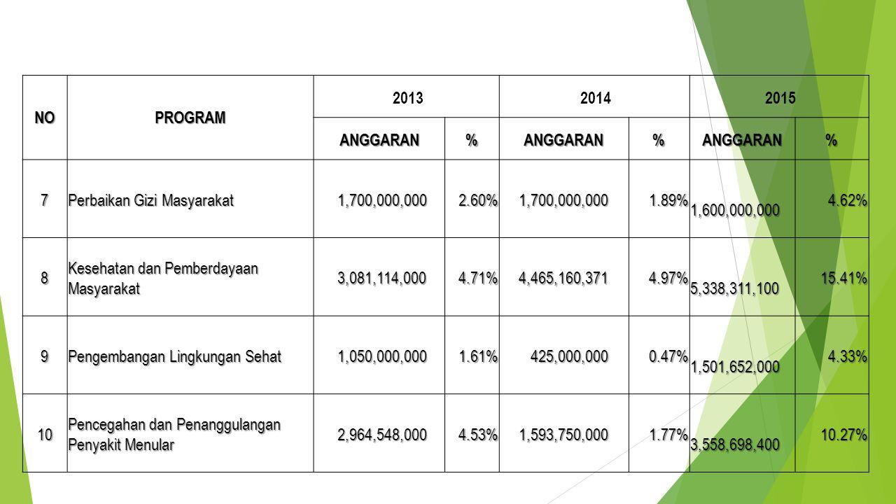NO PROGRAM. 2013. 2014. 2015. ANGGARAN. % 7. Perbaikan Gizi Masyarakat. 1,700,000,000. 2.60%