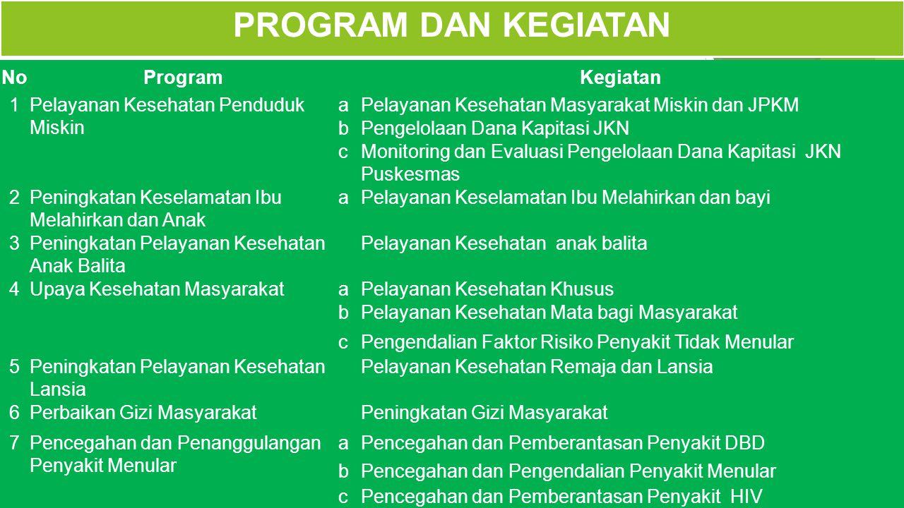 PROGRAM DAN KEGIATAN No Program Kegiatan 1