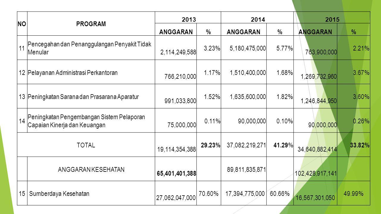 Pencegahan dan Penanggulangan Penyakit Tidak Menular 2,114,249,588
