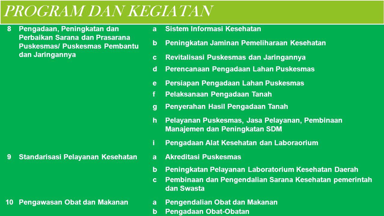 PROGRAM DAN KEGIATAN 8. Pengadaan, Peningkatan dan Perbaikan Sarana dan Prasarana Puskesmas/ Puskesmas Pembantu dan Jaringannya.
