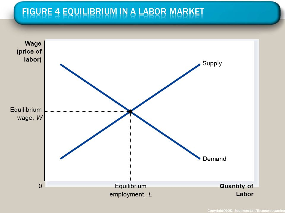 Figure 4 Equilibrium in a Labor Market