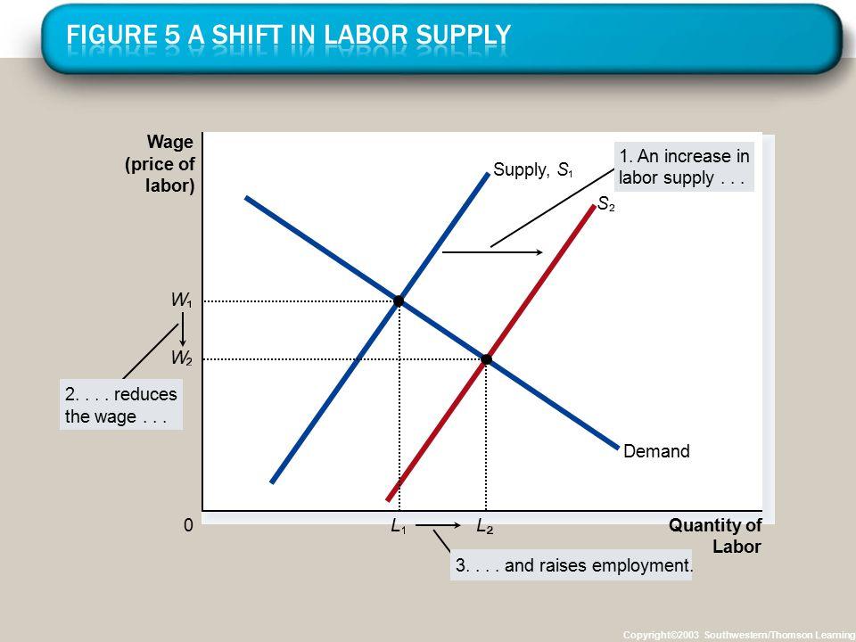 Figure 5 A Shift in Labor Supply