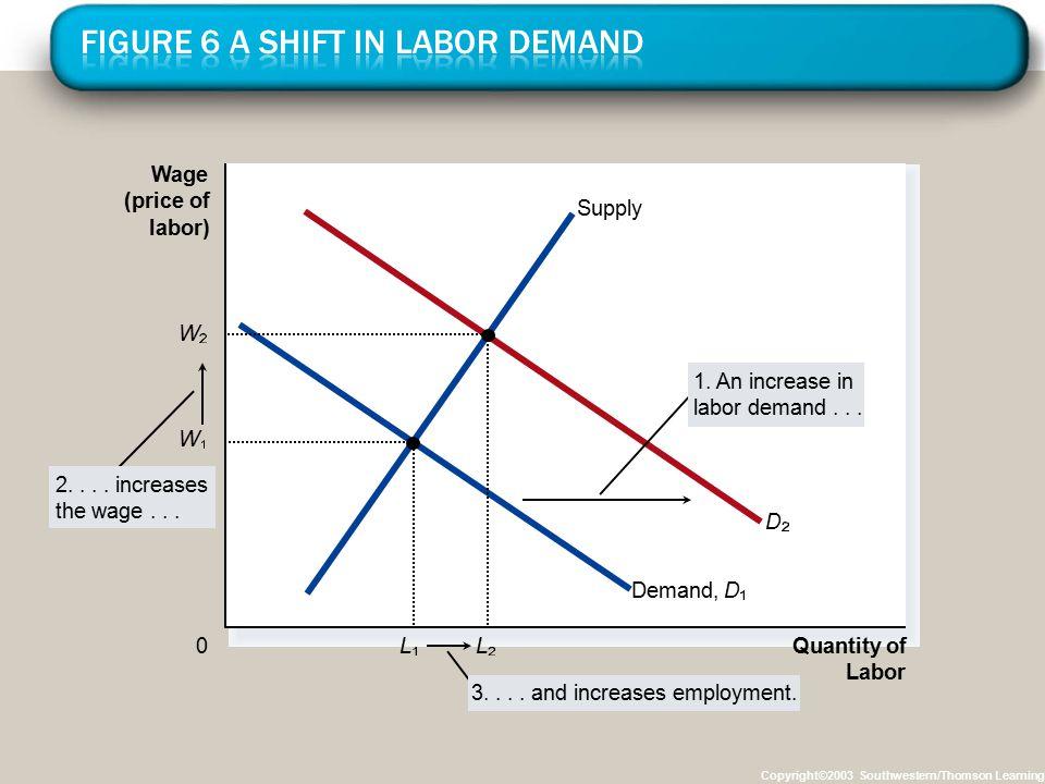 Figure 6 A Shift in Labor Demand