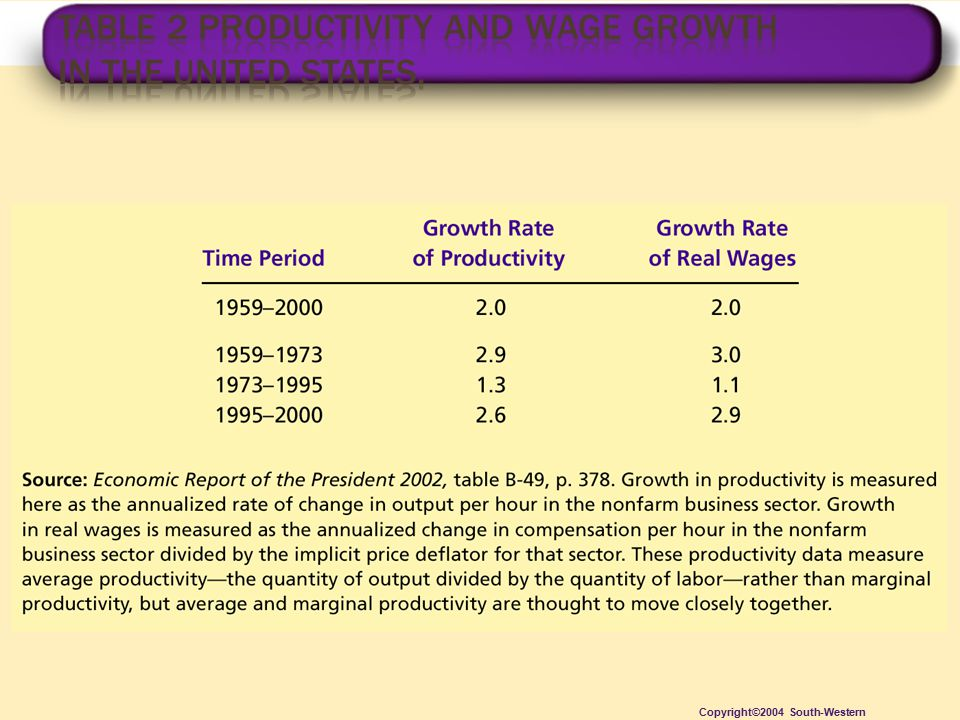 Table 2 Productivity and Wage Growth in the United States.