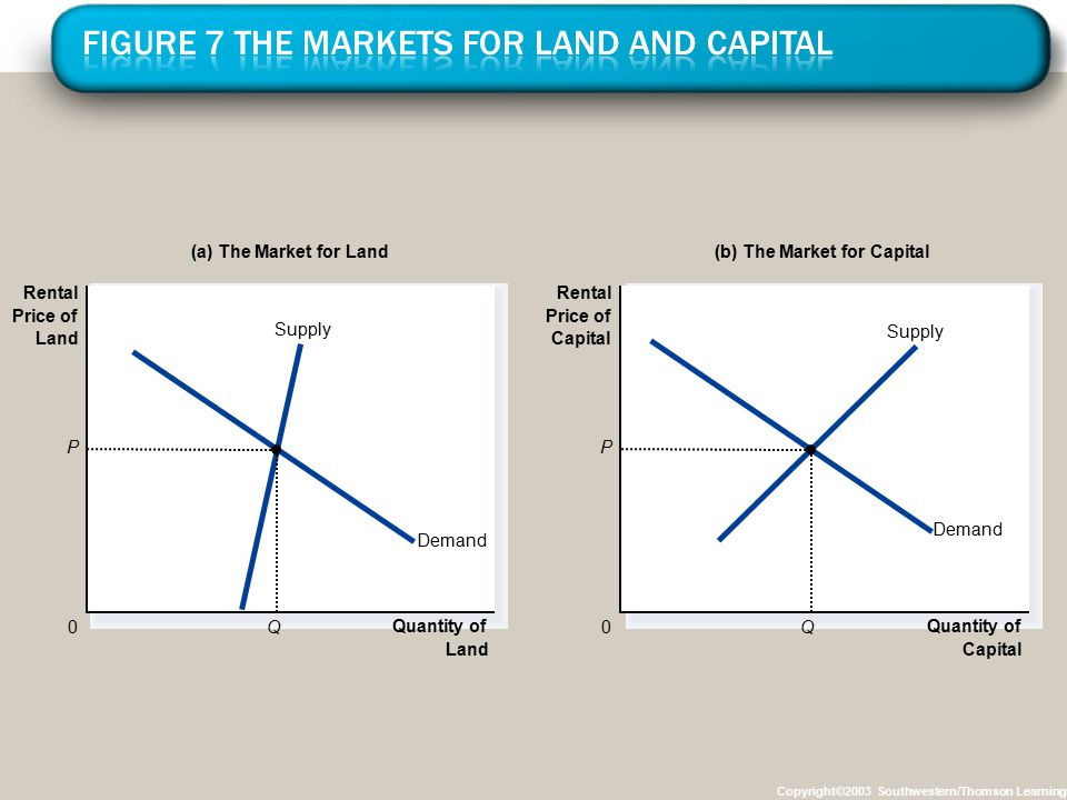 Figure 7 The Markets for Land and Capital