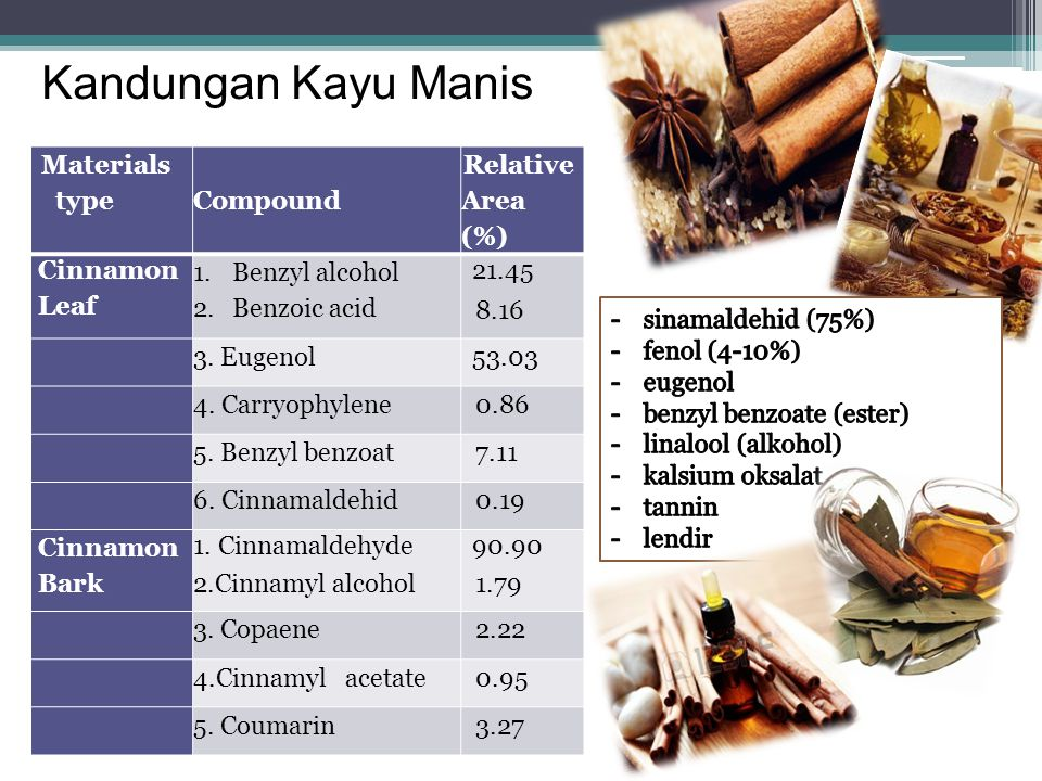 Kandungan Kandungan Kayu Manis Materials type Compound