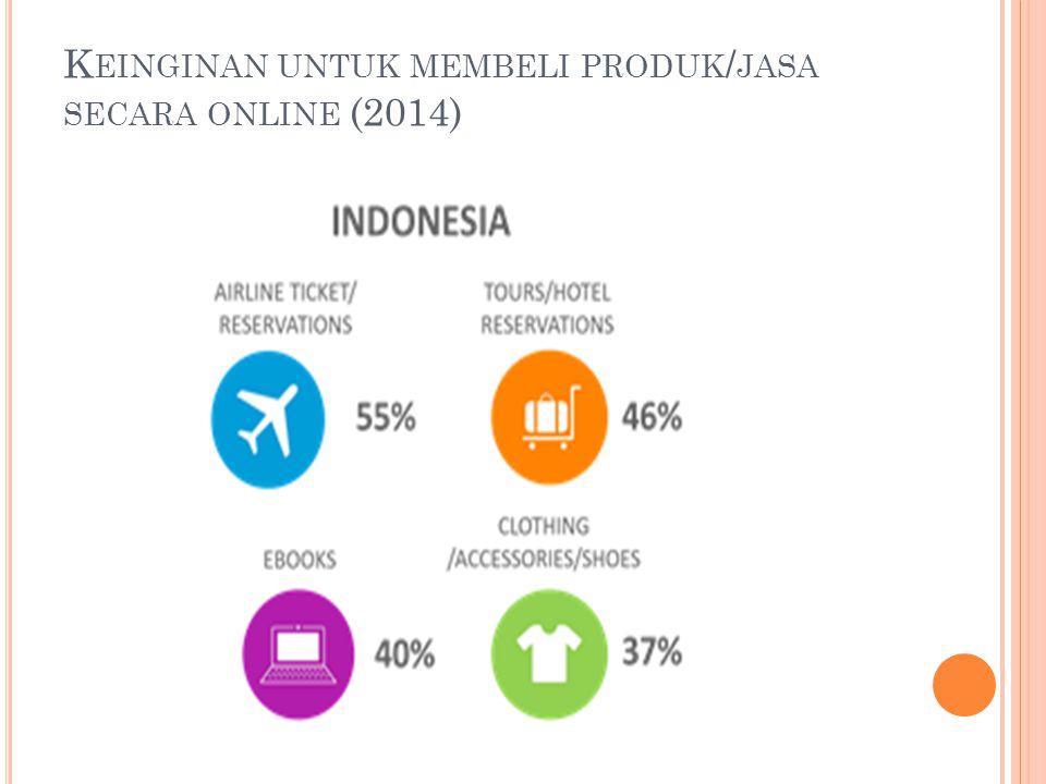 Keinginan untuk membeli produk/jasa secara online (2014)