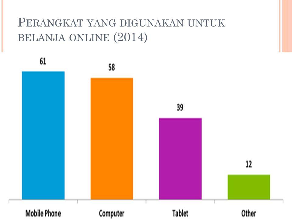 Perangkat yang digunakan untuk belanja online (2014)