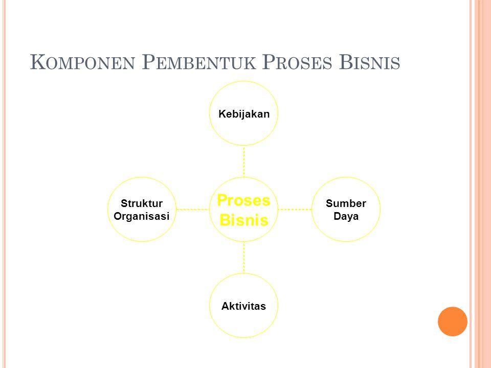Komponen Pembentuk Proses Bisnis