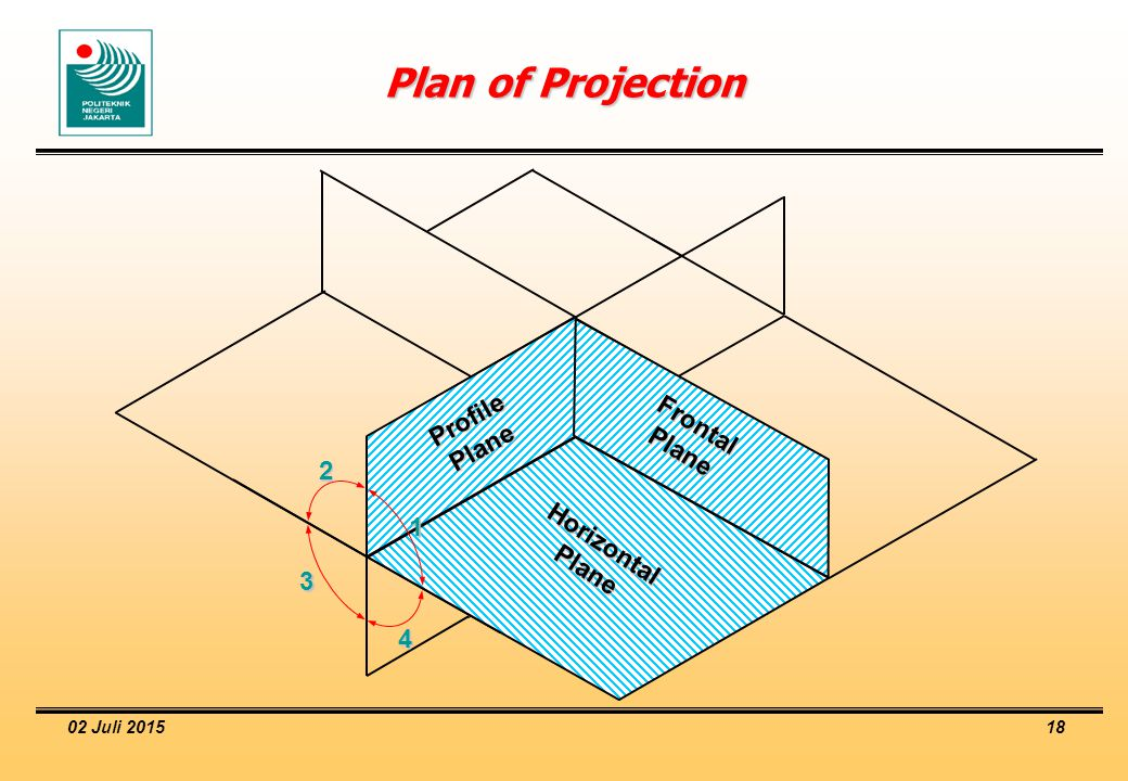 Plan of Projection Profile Frontal Plane Plane 2 1 Horizontal Plane 3