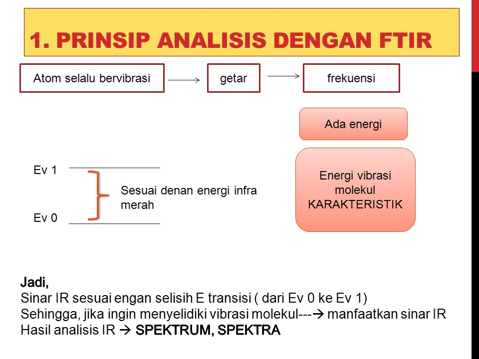 1. Prinsip analisis dengan FTIR