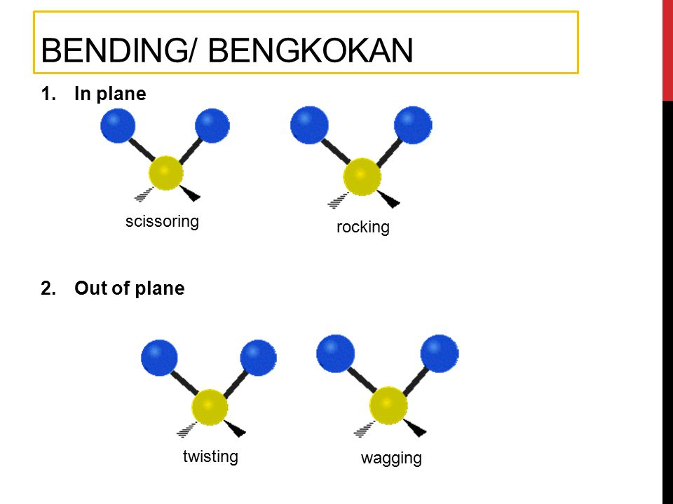 Bending/ bengkokan In plane Out of plane scissoring rocking twisting