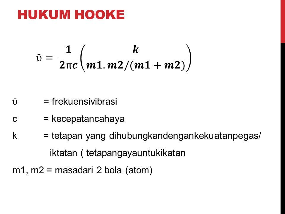 Hukum hooke ῡ= 𝟏 𝟐π𝒄 𝒌 𝒎𝟏.𝒎𝟐/(𝒎𝟏+𝒎𝟐) ῡ = frekuensivibrasi