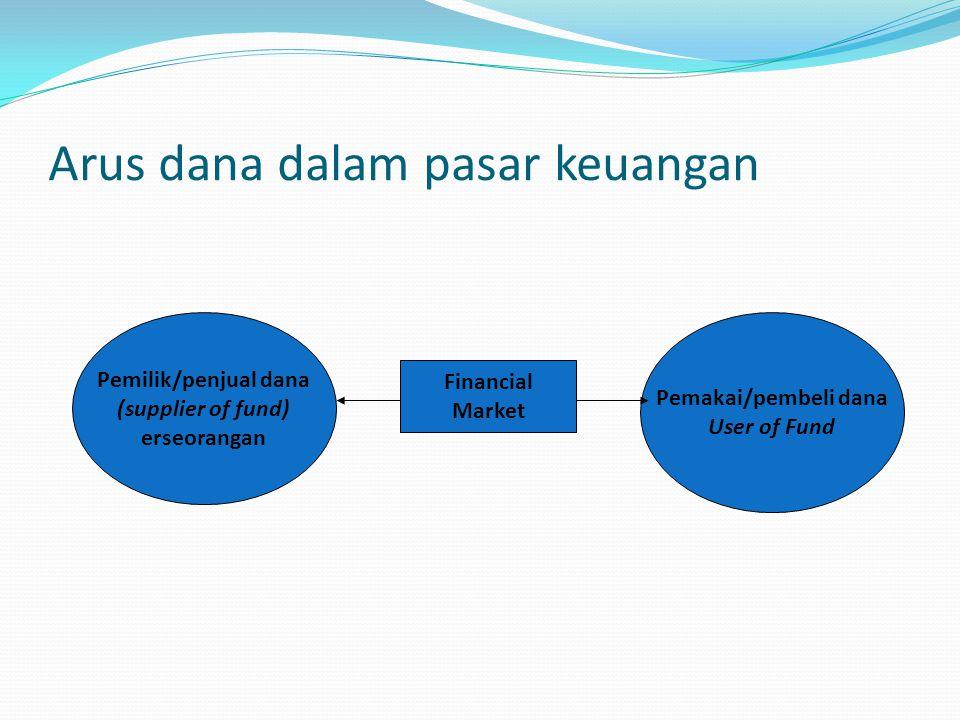 Arus dana dalam pasar keuangan