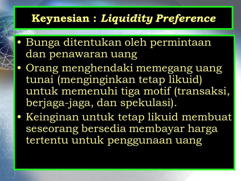 Keynesian : Liquidity Preference