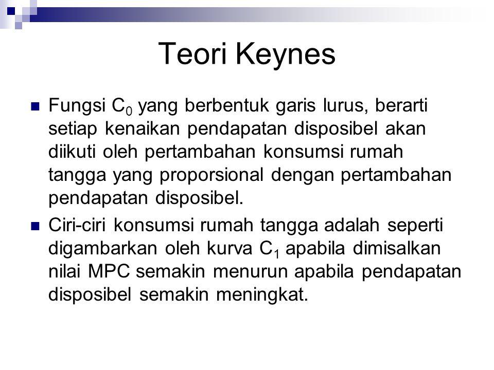 Teori Keynes
