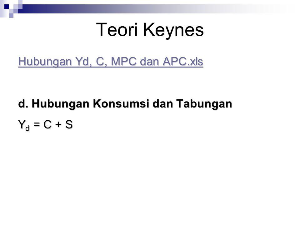 Teori Keynes Hubungan Yd, C, MPC dan APC.xls