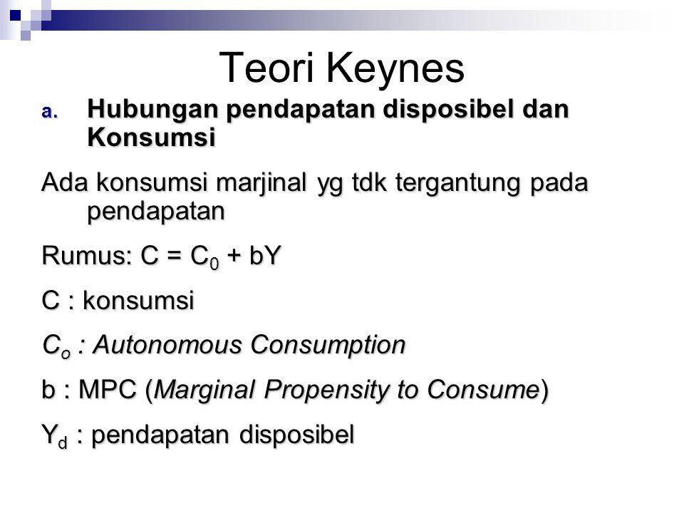 Teori Keynes Hubungan pendapatan disposibel dan Konsumsi