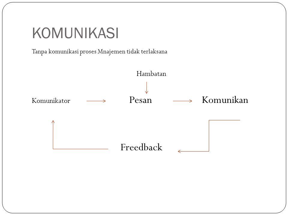 KOMUNIKASI Freedback Hambatan Komunikator Pesan Komunikan