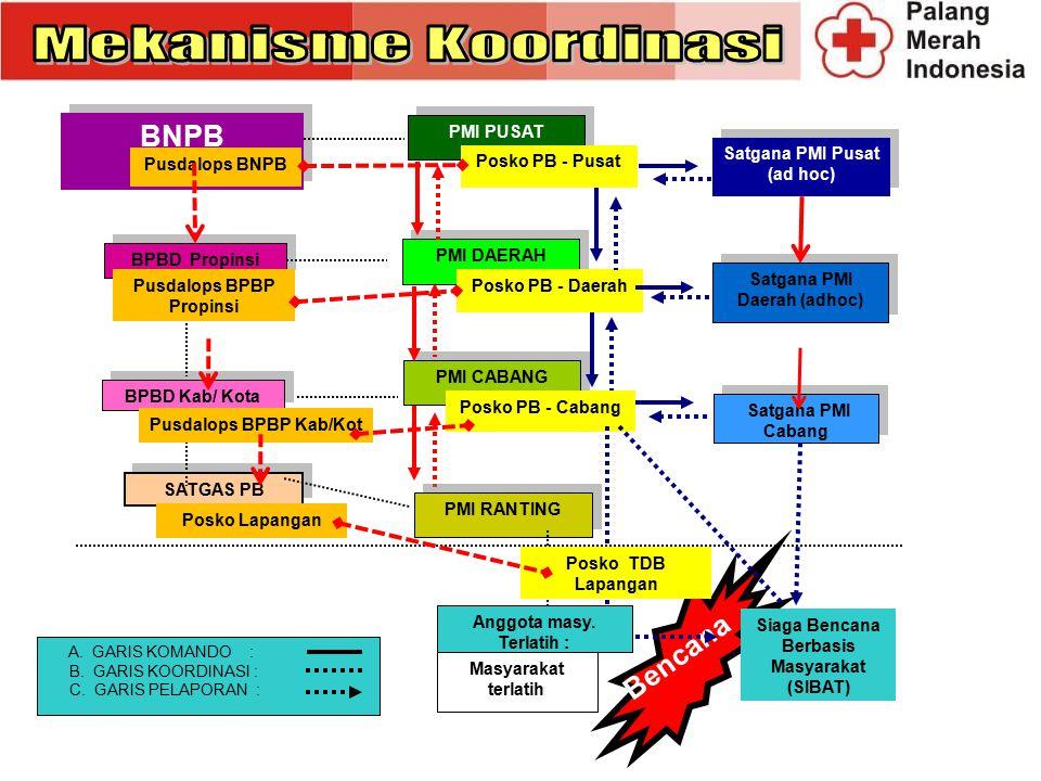 Mekanisme Koordinasi BNPB Bencana BPBD Propinsi BPBD Kab/ Kota