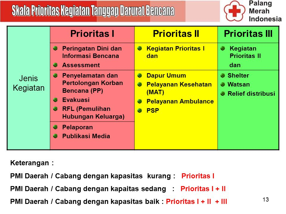 Skala Prioritas Kegiatan Tanggap Darurat Bencana