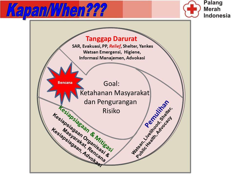 Watsan Emergensi, Higiene, Informasi Manajemen, Advokasi