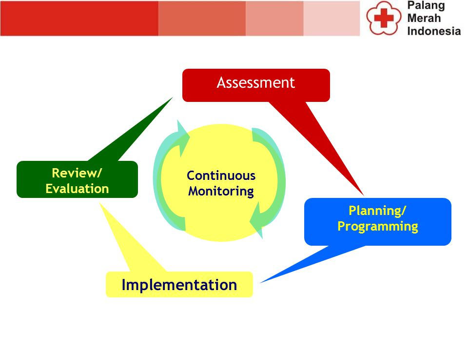 Assessment Implementation Continuous Monitoring Review/ Evaluation