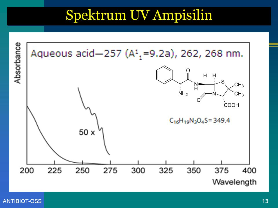 Spektrum UV Ampisilin ANTIBIOT-OSS