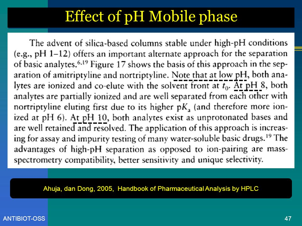 Effect of pH Mobile phase