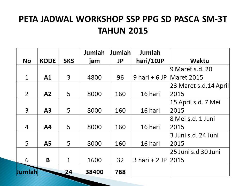PETA JADWAL WORKSHOP SSP PPG SD PASCA SM-3T TAHUN 2015