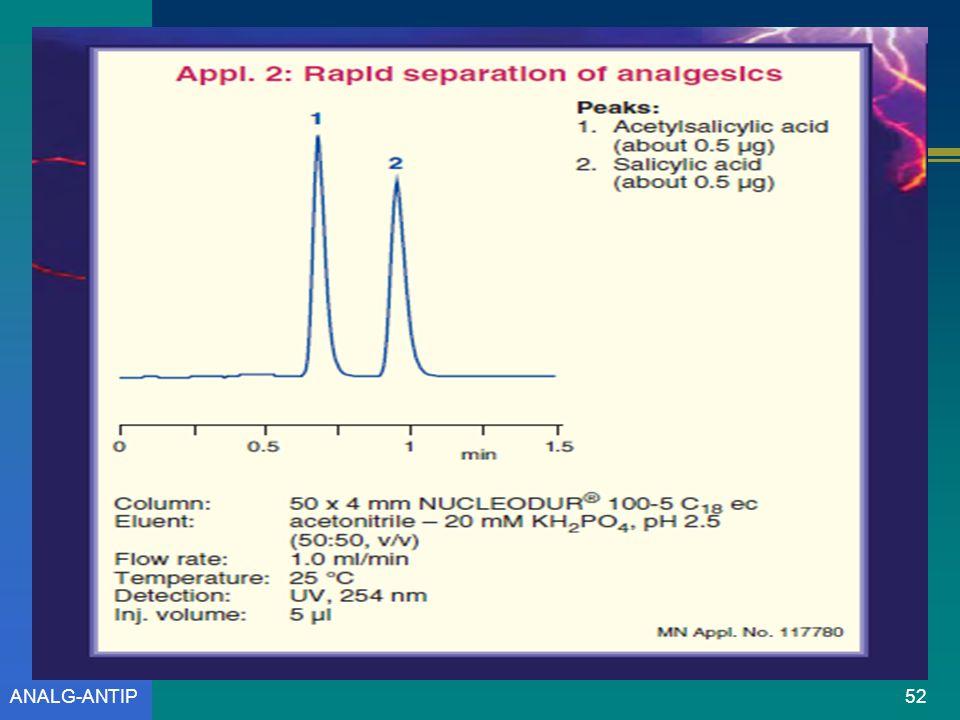 ANALG-ANTIP