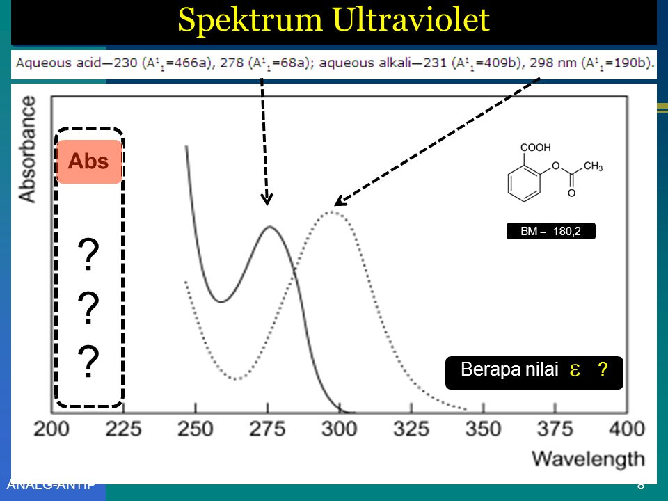 Spektrum Ultraviolet Abs BM = 180,2 Berapa nilai  ANALG-ANTIP