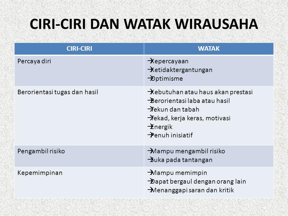 CIRI-CIRI DAN WATAK WIRAUSAHA
