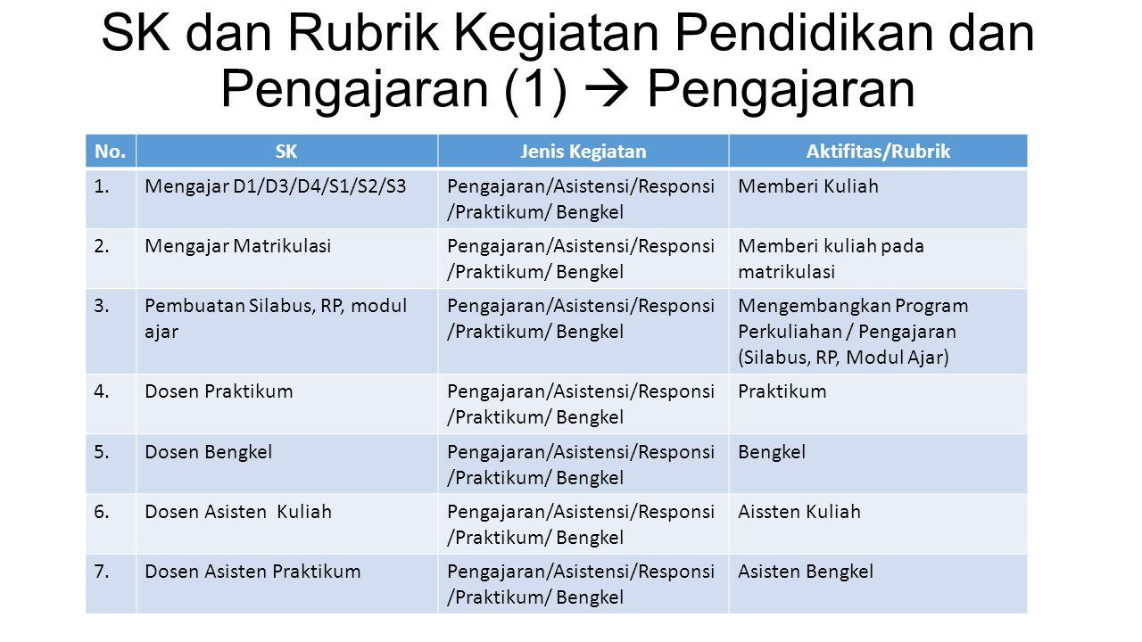 SK dan Rubrik Kegiatan Pendidikan dan Pengajaran (1)  Pengajaran