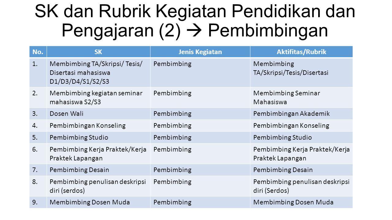 SK dan Rubrik Kegiatan Pendidikan dan Pengajaran (2)  Pembimbingan