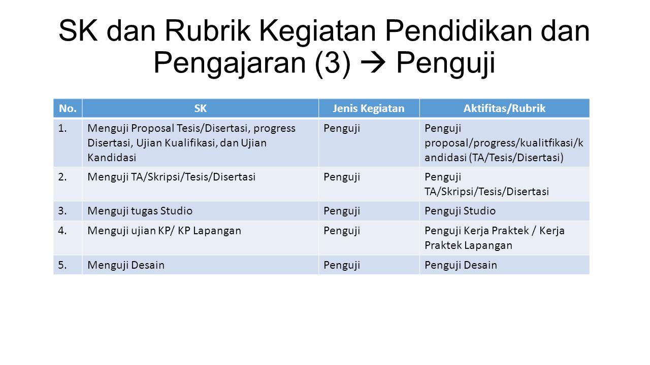 SK dan Rubrik Kegiatan Pendidikan dan Pengajaran (3)  Penguji