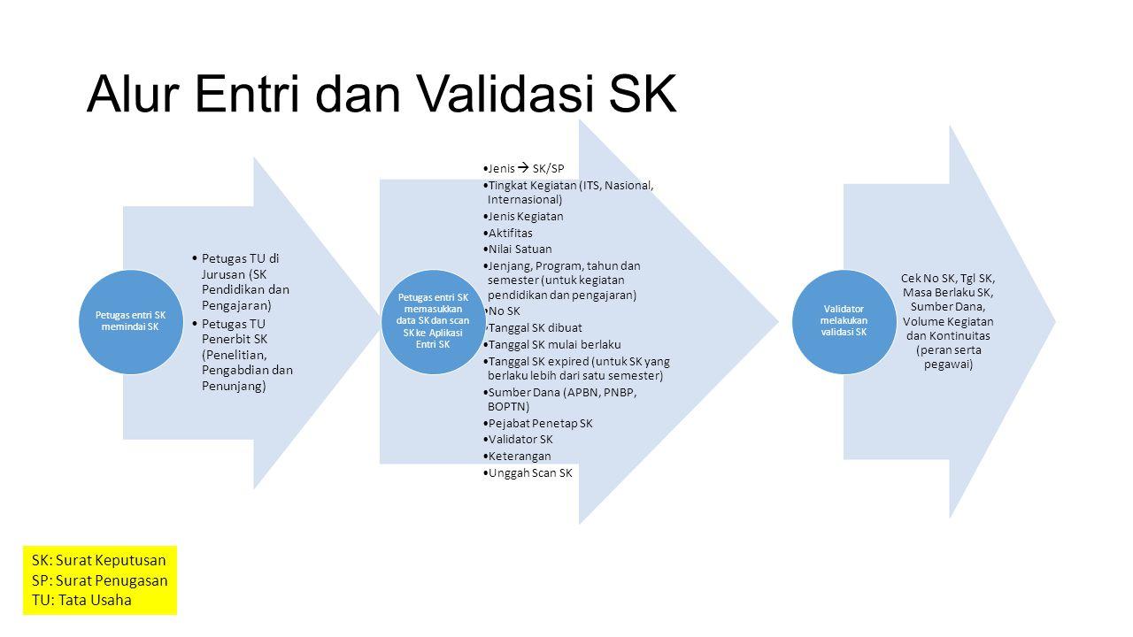 Alur Entri dan Validasi SK