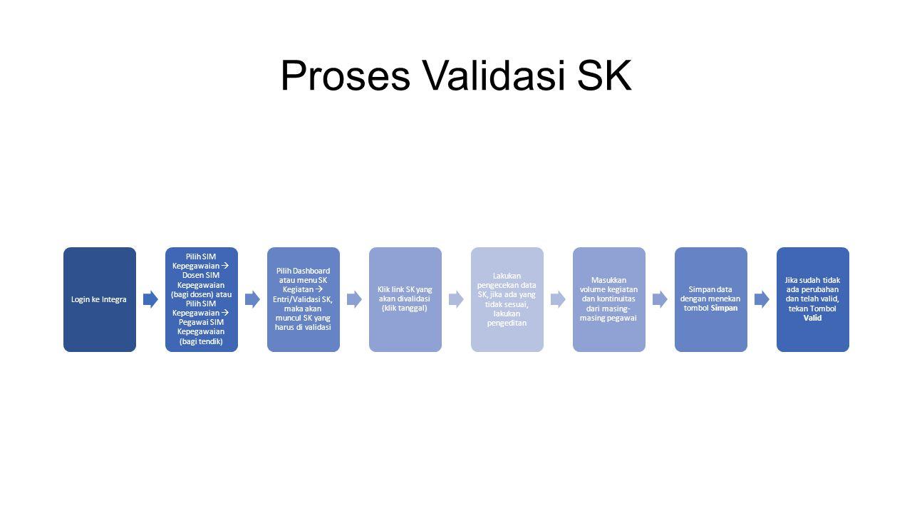 Proses Validasi SK Login ke Integra